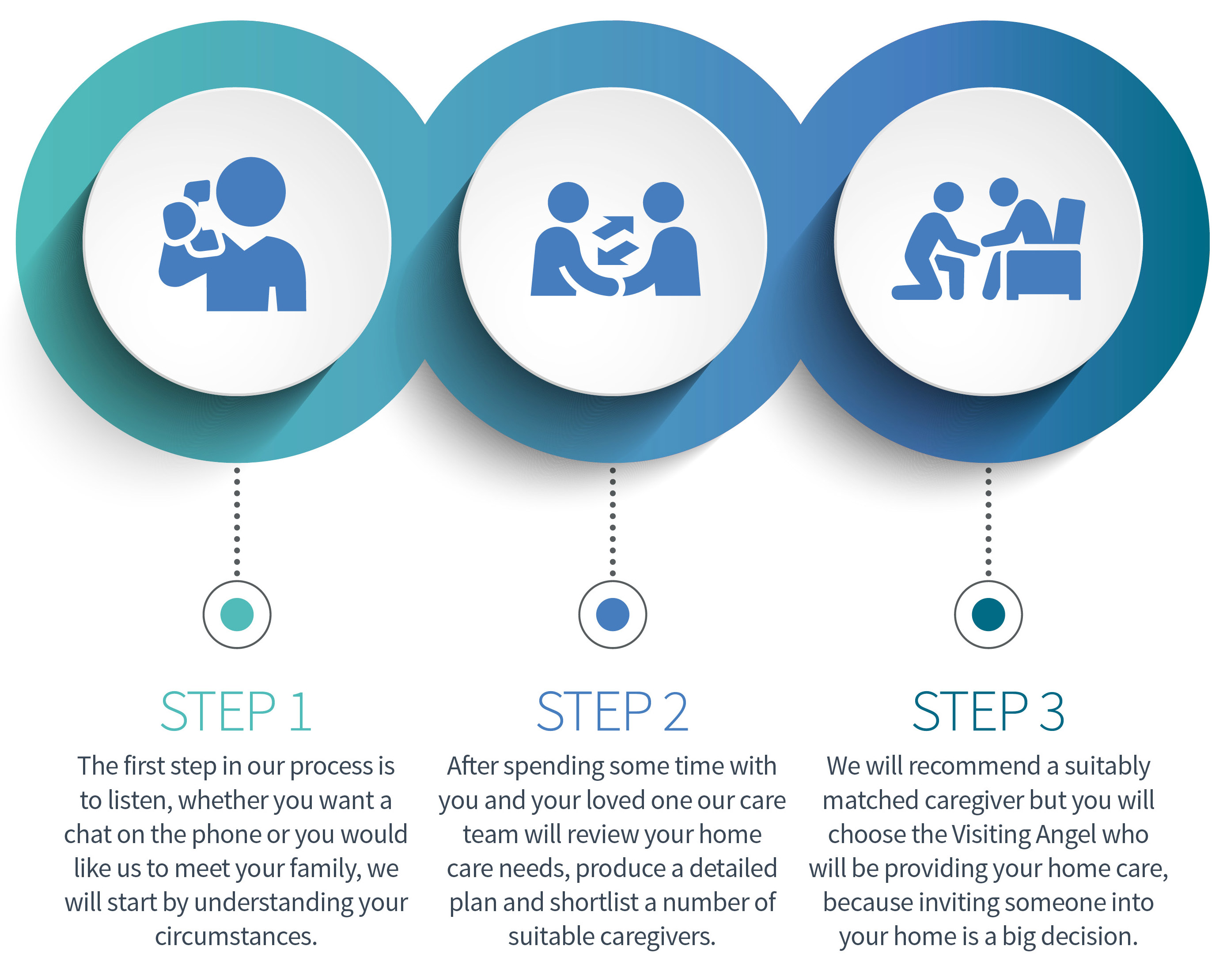 home care services process